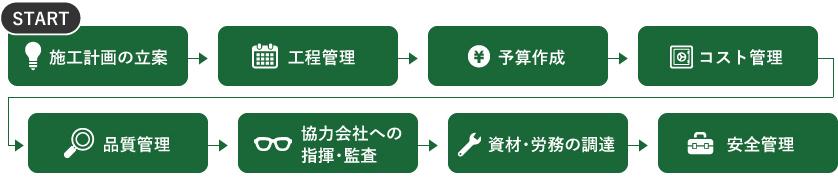 建設会社の仕事の流れ図