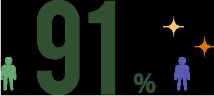 91パーセント