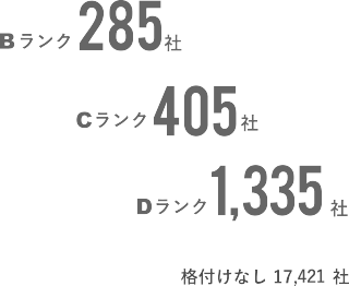 Bランク:285社、Cランク:405社、Dランク:1,335社、格付けなし:17,421社。
